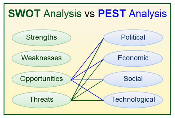 SWOT and PESTLE Use