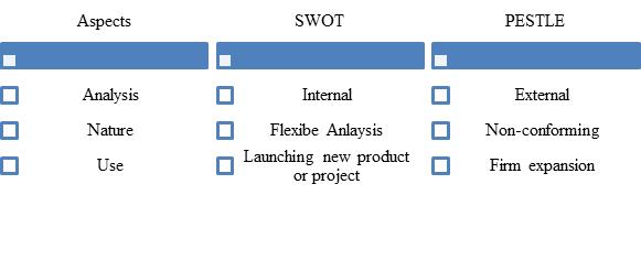 SWOT and Pestle Analysis 1